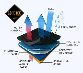 gac gore tex guide glasgow angling centre. Black Bedroom Furniture Sets. Home Design Ideas